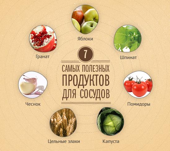 7 полезных продуктов для сосудов