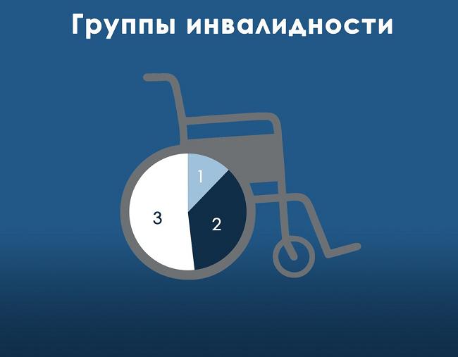 Группы инвалидности